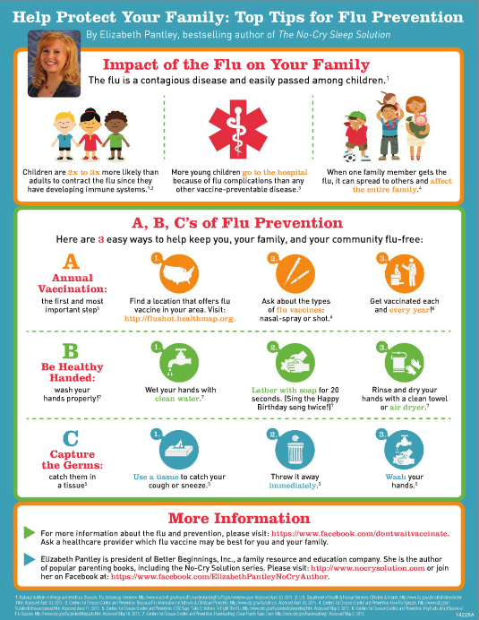Flu Symptoms and Flu Prevention Tips For Parents