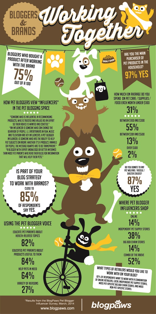 BlogPaws March Influencer Group Infographic + BlogPaws Conference 2015 Nashville TN