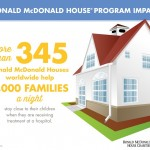 5 Ways To Support Ronald McDonald House Charities